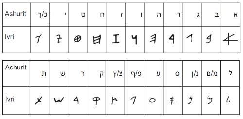 How to write the hebrew alphabet