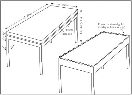 Figure 5b: The Table and its frame - second opinion