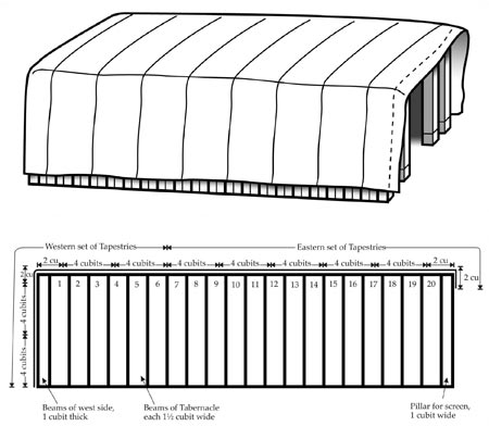 Figure 19: How the sheets of goat hair covered the Tabernacle - perspective (top) and side view (bottom)..