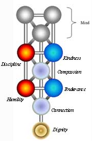 sefirot chart.jpg