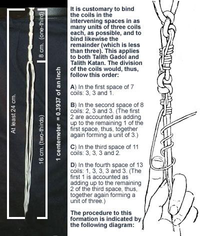 diagrams mitzvahs traditions