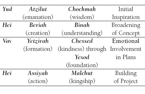 The Hebrew Alphabet and it's Occult Meanings and Symbolism -