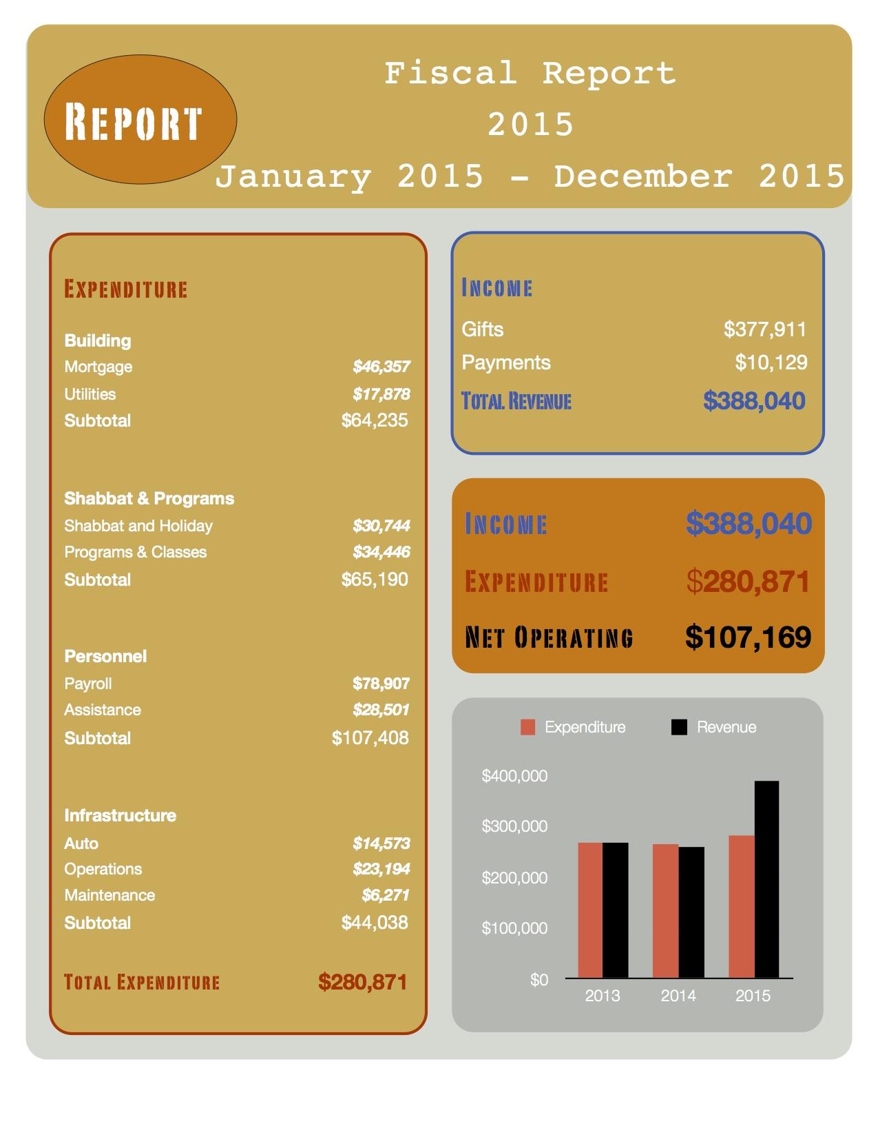 Expenses 2105.jpg