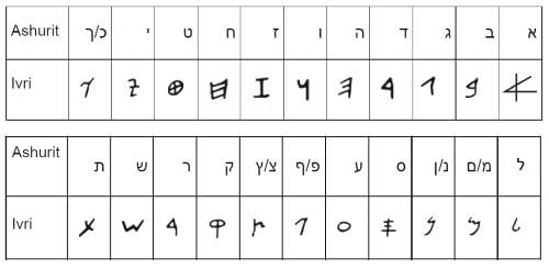 What Is The Authentic Hebrew Script Ketav Ivri Vs Ketav Ashurit