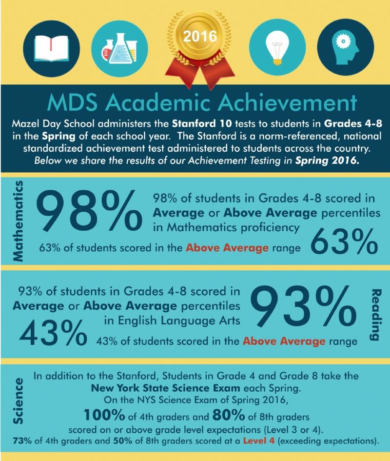 MDS Scores 2016.jpg