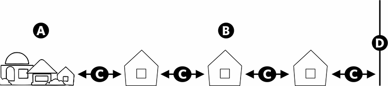 Fig. 6: A string of sheds extending from a city — (a) The city; (b) A string of sheds; (c) 70.66 cubits; (d) The beginning of the Shabbos limits