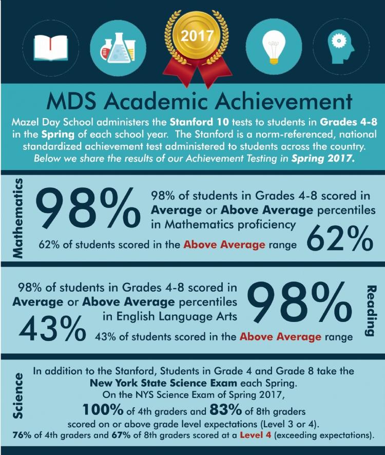 MDS Scores 2017.jpg