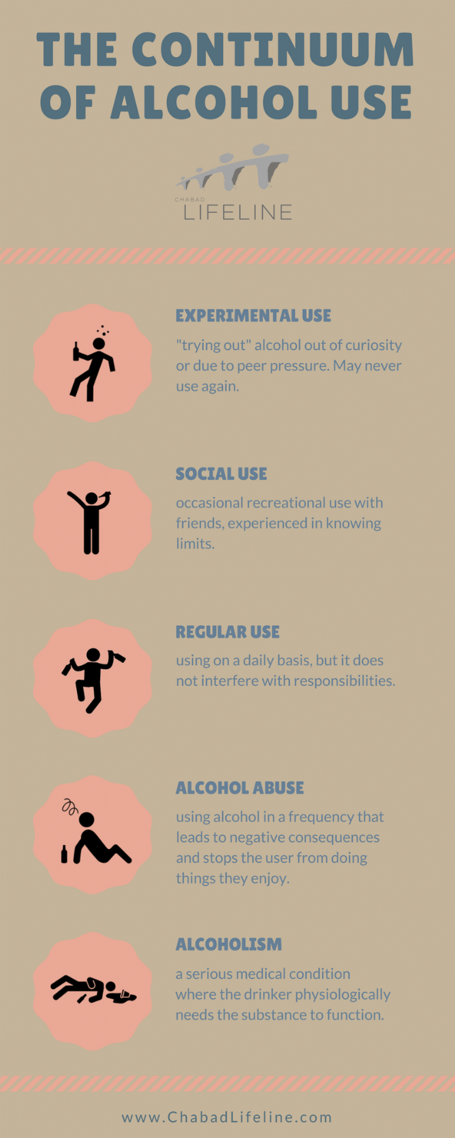 continuum of alcohol use.png