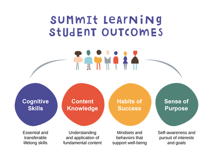 Summit-Learning-Student-Outcomes.png