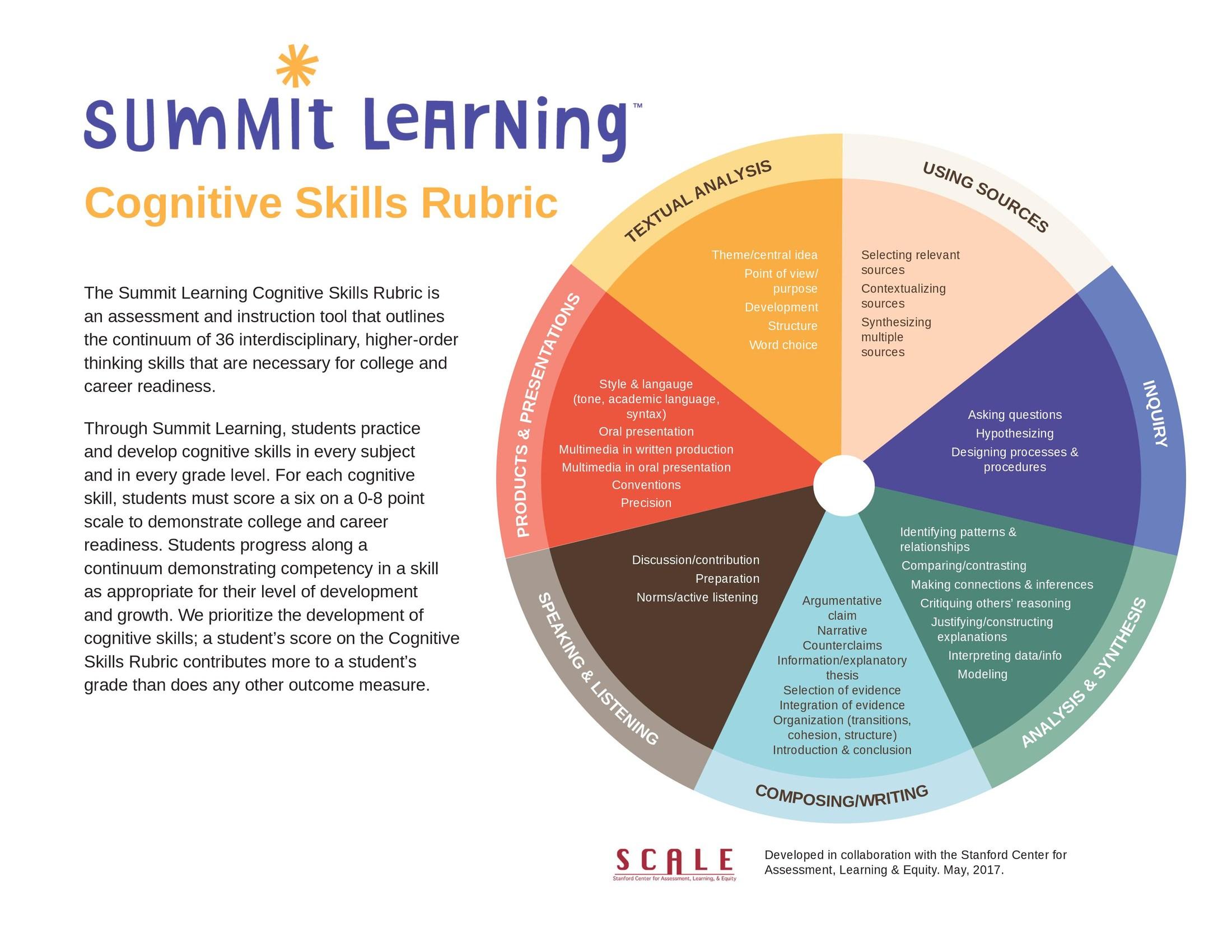 Cognitive Skills Rubric.jpg