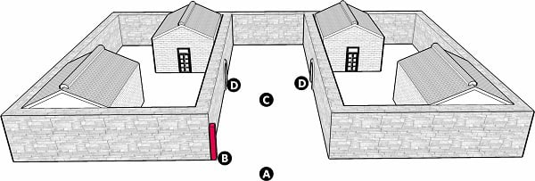 Fig. 69: The paradigm of a lane for which a lechi or a beam is effective. a) A public domain or karmelis; b) A lechi; c) The lane; d) An entrance to a courtyard with at least 2 houses