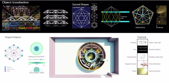 Shapes and schematics for the thesis.