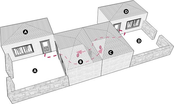 Fig. 103: The eruvin are not valid, because the residents of courtyard A place their eruv in house C and the residents of courtyard D place their eruv in house B. a) House and courtyard A; b) House B; c) House C; d) House and courtyayrd D