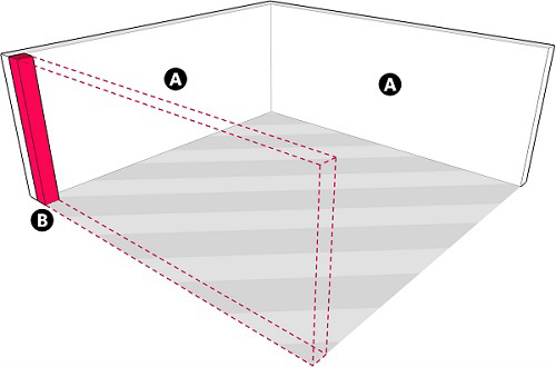 Fig. 18: An Enclosure Made by Two Partitions and a Lechi. a) A complete partition; b) A lechi which serves as the third partition