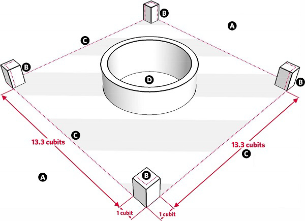 Fig. 17: A virtual enclosure around a well. a ) A public domain; b) A block of wood 1 cubit by 1 cubit; c) 13.3 cubits of empty space; d) The well