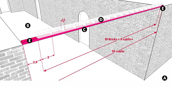 Fig. 64: A beam's potential to support arichim. a) A public domain or karmelis; b) A lane, 10 cubits wide; c) A beam, 10 cubits wide; d) A virutal line of 18 arichim, each 3 handbreadths long; e) A space of less than 3 handbreadths between the virtual line of arichim and the walls of the lane