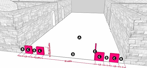 Fig. 76: Reducing the size of an entrance to a lane by constructing two barriers on both sides. a) A lane that is 20 cubits wide; b) A space of 1 cubit wide; c) A barrier 1 and a half cubits wide; d) An open space of 10 cubits in the middle; e) A lechi
