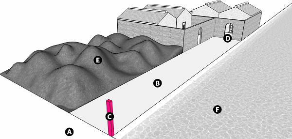 Fig. 71: A lane surrounded by a garbage dump and a sea. a) A public domain (or karmelis); b) The lane; c) A lechi; d) An entrance to a courtyard; e) A communal garbage dump, 10 handbreadths high; f) A sea that reaches a depth of 10 handbreadths within 4 cubits of the seashore