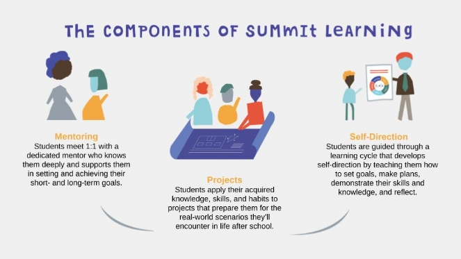 The Components of Summit