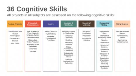 Cognitive Skills 2.png