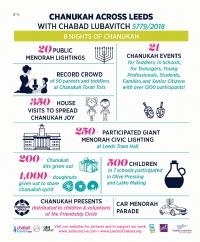 Chanukah 5779/2018