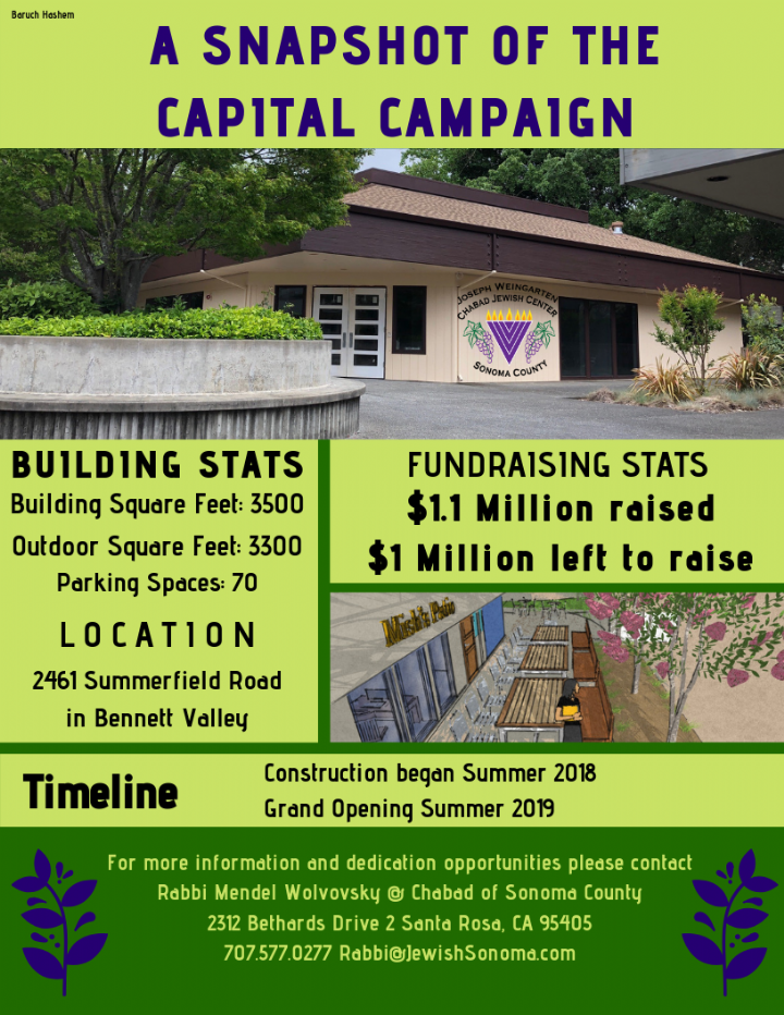 A SNAPSHOT OF THE CAPITAL CAMPAIGN.png
