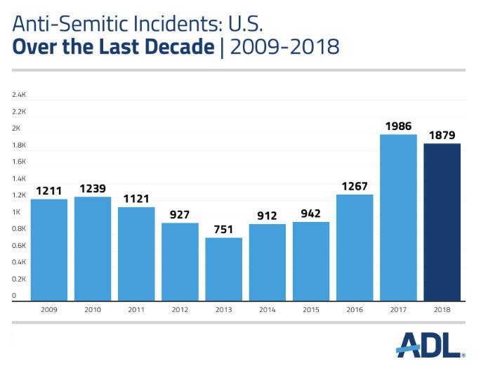 www.adl.org/audit2018#major-findings