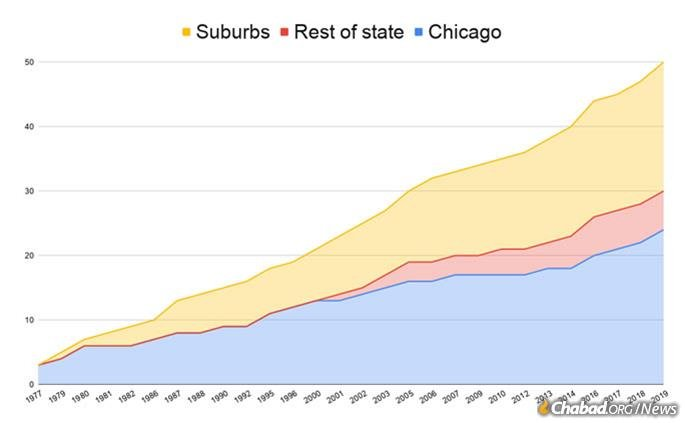 While nearly half of Chabad centers in Illinois are in the city of Chicago, there has been significant growth in the suburbs as well as downstate.