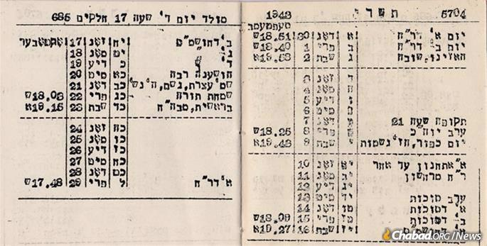 Imprisoned in the Westerbork transit camp in Holland, Rabbi Yisrael Simcha Zelmann composed a typed Jewish calendar for the year 5704 (1943-44). The calendar meant so much to him that 30 years later, he arranged to have it accompany him to his grave in Jerusalem. (Courtesy of Rabbi Moshe Kruskal, who as a young child was deported with parents and siblings to Westerbork)