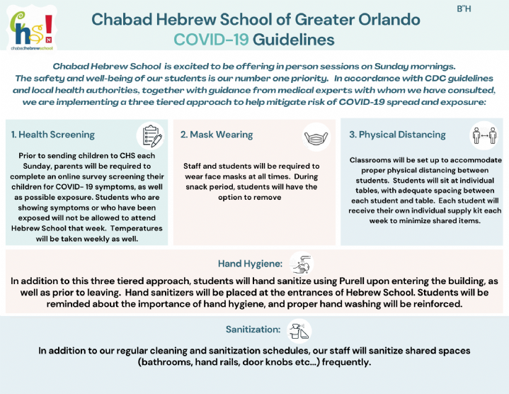 Chabad of Greater Orlando CDC Guidelines.png
