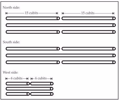 Figure 26: The crossbars