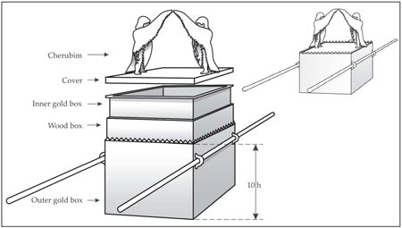 Figure 4: The Ark Cover