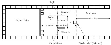 Figure 34: The furnishings in the Sanctuary - top view