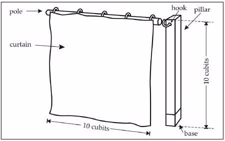 Figure 30: The Curtain hanging on the pole