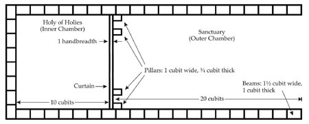 Figure 32a: The outer and inner chambers of the Tabernacle - top view