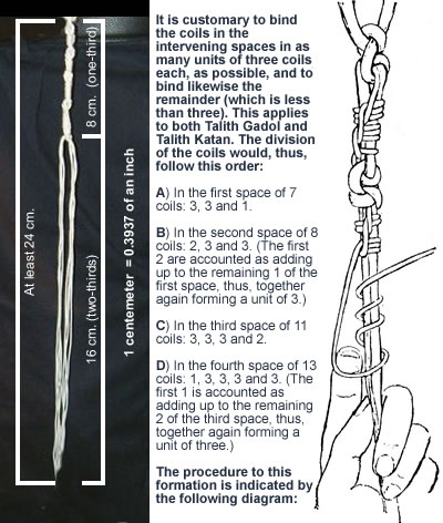 Tzitzis Diagrams Mitzvahs Amp Traditions