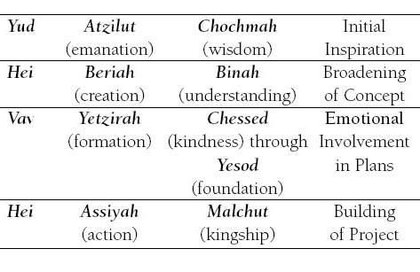 The Four Worlds - Kabbalah, Chassidism and Jewish Mysticism