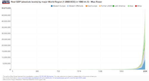 Real GDP from 1-2000CE by world regions. Note that change is hardly noticeable until around 1820.