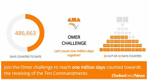 """Chabad.org just launched the """"Omer Challenge,"""" encouraging people to count the Omer and inspiring others to do the same by posting their activity on social media."""