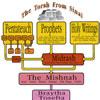The Torah from Sinai - A Diagram