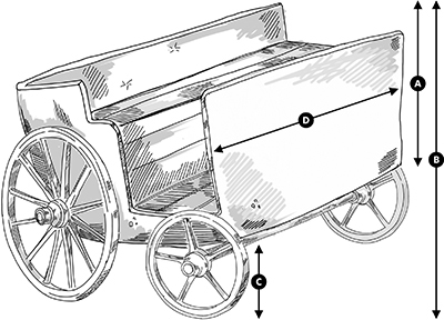 Fig. 13: A Coach Categorized as a Makom P'tur a) the height of the coach itself, without the wheels, less than 10 handbreadths b) the height of the coach, together with the wheels, more than 10 handbreadths c) the height from the ground until the bottom of the coach, 3 handbreadths or more d) the width of the coach, less than 4 handbreadt