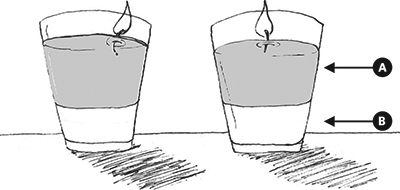Fig. 11: Water Elevating Oil in the Shabbos Lights a) the oil b) the water