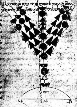 An illustration of the Temple menorah drawn by Maimonides